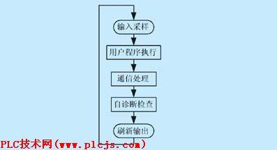 如图4所示为3行3列矩阵式键盘的结构图