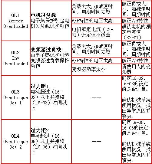 安川vs 616g5变频器故障显示与对策-plc技术网(www.