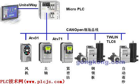 atv71系列变频器是施耐德电气公司推出的基于现代