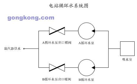 每台机组有a,b两台循环水泵,均采用母管制供水,双泵并联,入口联通,互