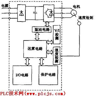 变频器的控制电路及几种常见故障分析