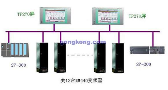3500缠绕膜机组由四部分组成,上料部分,主机,辅机,收卷部分。其中主机部分包括加热部分,真空机A、B等。辅机包括压粒机A、B,摆动辊,除尘辊等。收卷部分是由机械手完成的。控制系统由以下组成:   2个TP270的触摸屏,DP通讯。   1个CPU315,带I/O模块,远程诊断的PC ADAPTER。   1个CPU226,带I/O模块,EM277DP通讯,EM241用于远程诊断。   12台变频器,都带有DP通讯板,功率3KW,11KW,75KW,22KW, 200KW。   主机有三台变频器,可以