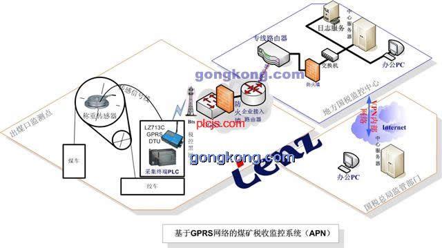 基于gprs网络的煤矿税收监控系统方案