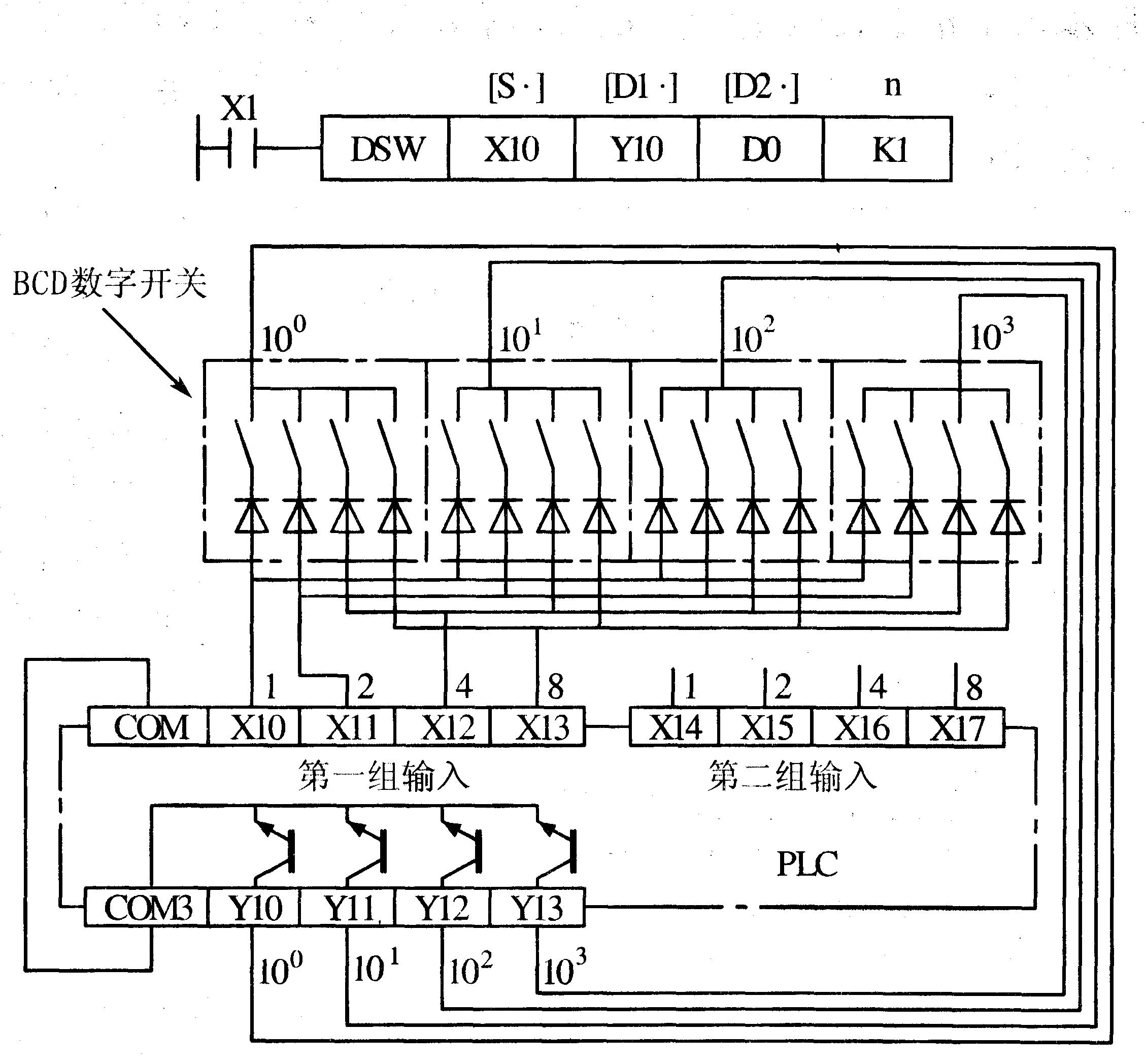 图3-72 10键输入指令的使用 当按下X2后,M12置1并保持至另一键被按下,其它键也一样。M10~M19动作对应于X0~X11。任一键按下,键信号置1直到该键放开。当两个或更多的键被按下时,则首先按下的键有效。X30变为OFF时,D0中的数据保持不变,但M10~M20全部为OFF。此指令的源操作数可取X、Y、M、和S,目标操作数[D.