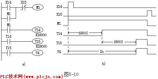 一般PLC的一个定时器的延时时间都较短,如FX系列PLC中一个0.1s定时器的定时范围为0.1~3276.7s,如果需要延时时间更长的定时器,可采用多个定时器串级使用来实现长时间延时。定时器串级使用时,其总的定时时间为各定时器定时时间之和。 如图5-10所示为定时时间为1h的梯形图及时序图,辅助继电器M1用于定时启停控制,采用两个0.