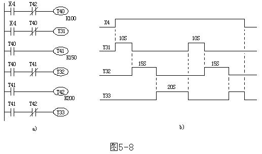 fl系列plc的方波和占空比可调的脉冲发生器梯形图实现资料艾特贸易网