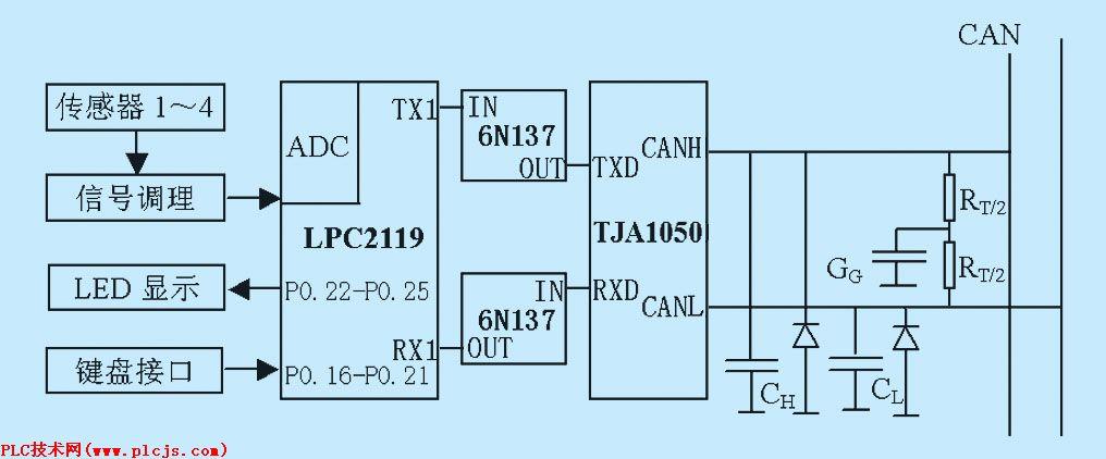 基于arm7处理器的can总线网络设计
