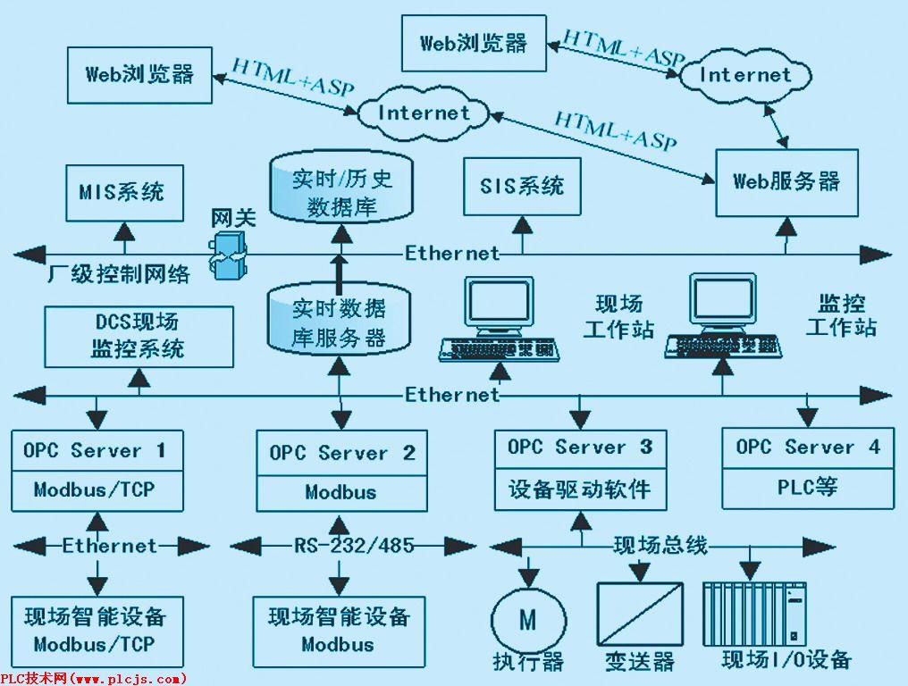 工业ethernet在电厂远程实时监控系统中的应用