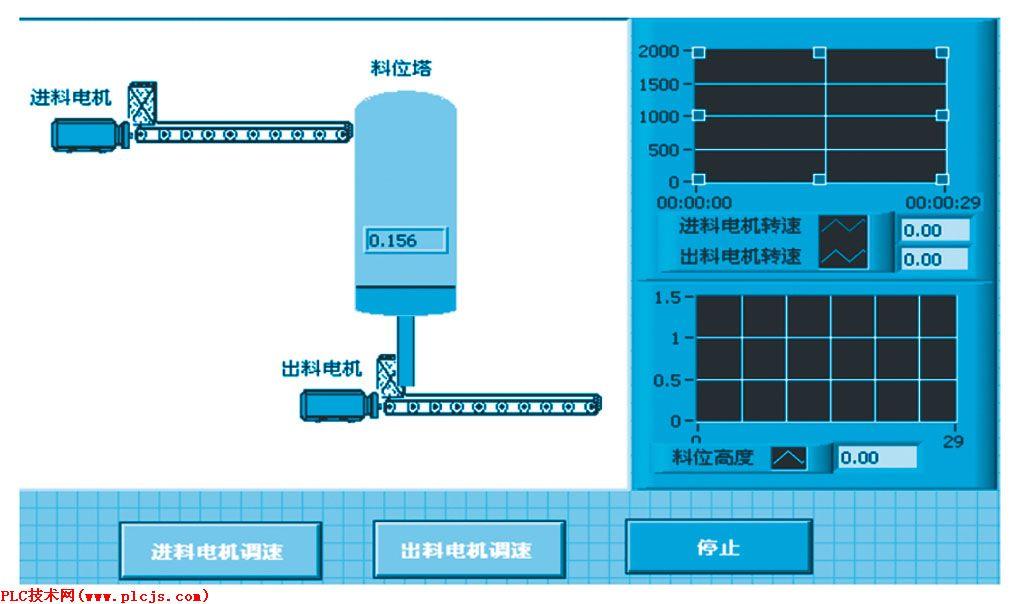 小 】,可以选择字体的大小,以便你阅读. 1 引言 LabVIEW是图形化虚拟仪器集成开发环境[1],因采用基于流程图的图形化编程方式,因此也被称为G语言。包括断点设置、单步调试和数据探针在内的程序调试工具是它的特色。LabVIEW提供了各种接口总线(PCI/GPIB/PXI/VXI/串口总线)和常用仪器的驱动程序,适用于测试与测量、过程控制工业自动化、实验室研究与自动化等领域。 2 工程背景 2.