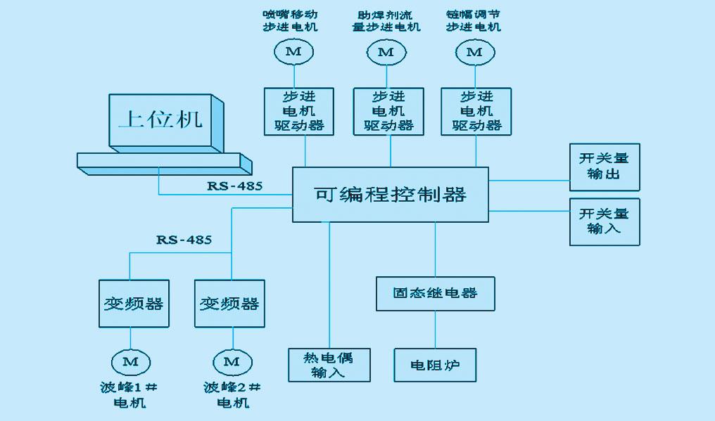 pid数模混合控制系统接线图