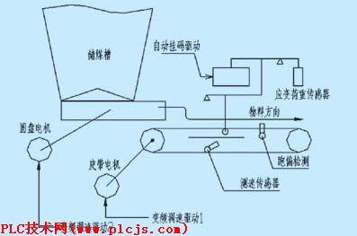 皮带测速单元采用高精度脉冲编码器安装在从动滚筒轴