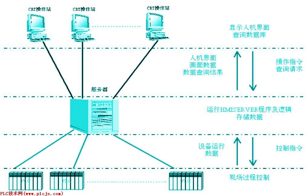 小 】,可以选择字体的大小,以便你阅读. 4 网络逻辑拓扑结构 本系统的逻辑拓扑结构为以服务器为核心的星型主从网。网络的管理功能由服务器实现。辅助车间由于涉及到的厂家多,IP地址应有统一的规划,各辅助车间操作站、服务器及网络设备的IP地址应按辅助车间网络规划IP地址进行统一划分。 在本网络中通过IP地址划分,将全部联网节点按功能属性不同,分成PLC子网、CRT操作站子网、其他联网系统子网共3个逻辑子网,如图2所示。服务器上分别设有3块网卡,每块网卡专门处理1个子网的通讯作业(因系统存在2个冗余镜像网,故服