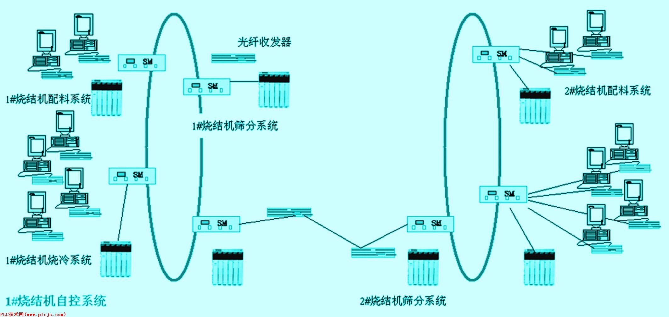 电缆下挂远程分站,所有变频器通过mb+网连接到plc上