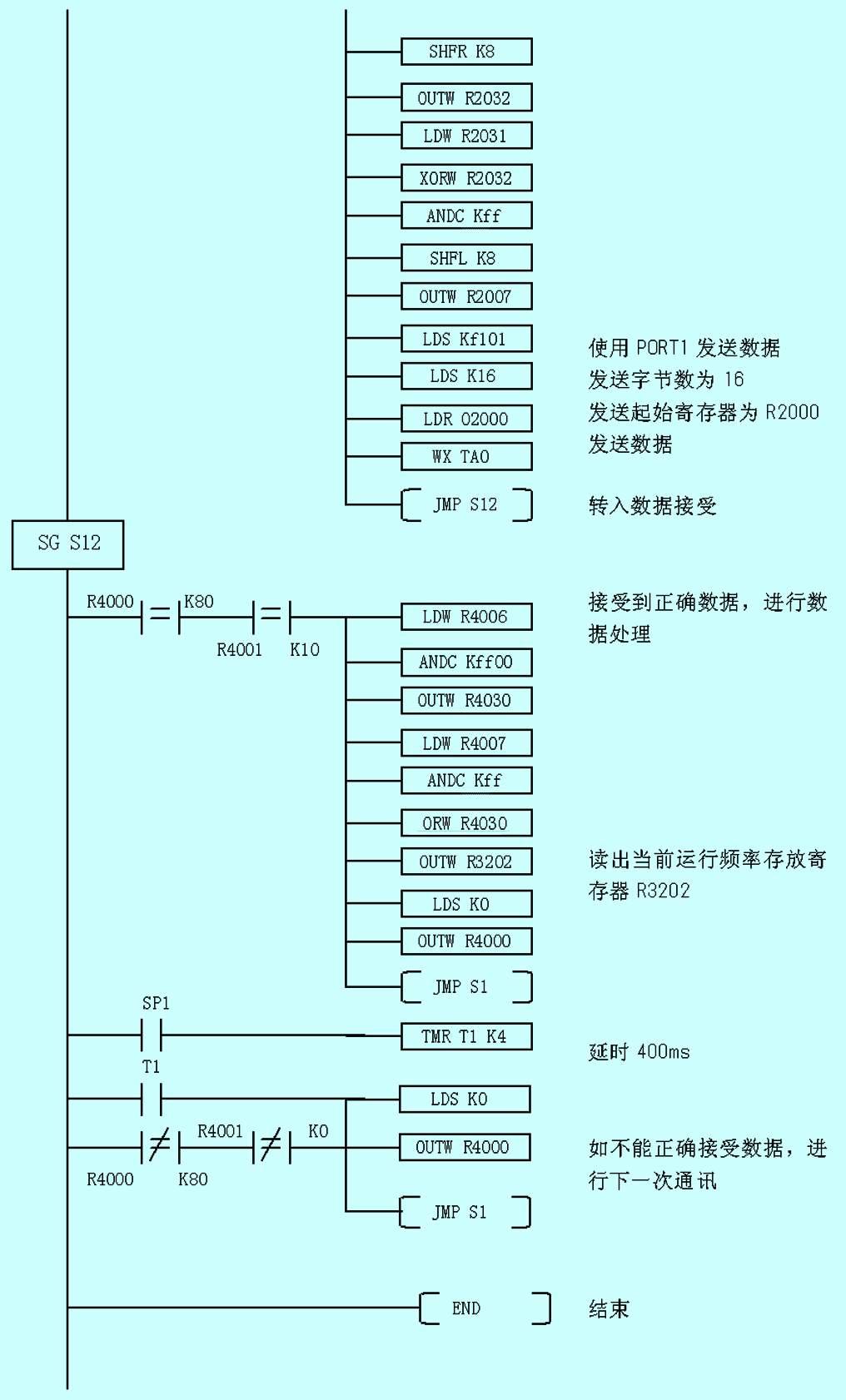 一个rs-485),除支持无协议通讯方式外