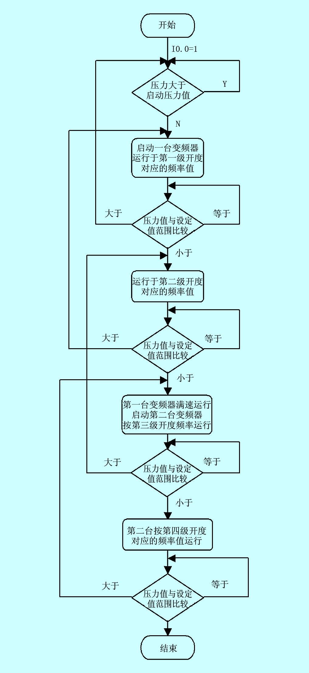 机场加油plc控制系统设计