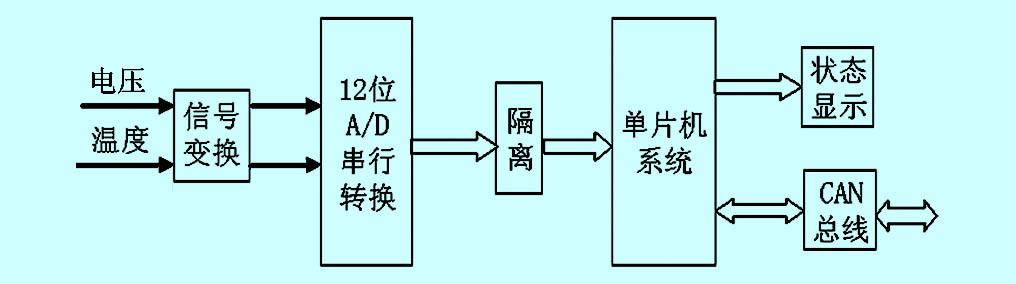 原理分析 各个检测单元将检测到的电流,电压和温度数据按can总线规范