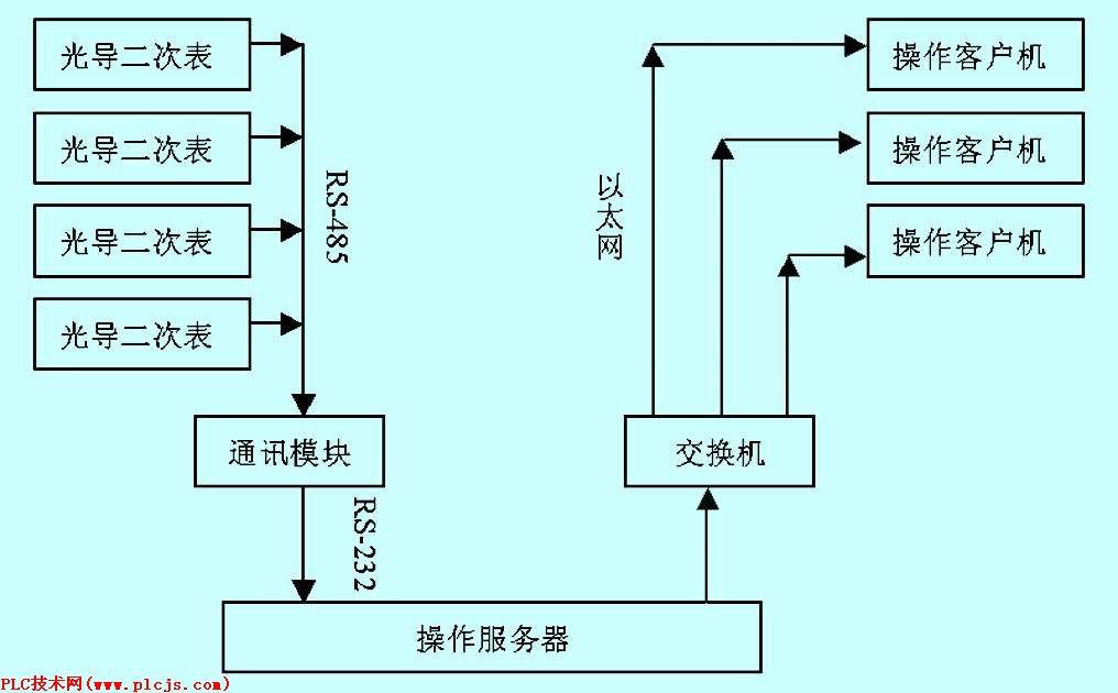 小 】,可以选择字体的大小,以便你阅读. 1 引言 某装置有4台光导液位二次表,根据工艺要求,需要把二次表显示改造为DCS监视。光导液位二次表只能输出RS-485的串行信号,监视操作站要求能同时进行监视。因此本系统的技术实质是实现多路串行通讯到多路以太网通讯的转换。 2 设计方案 2.