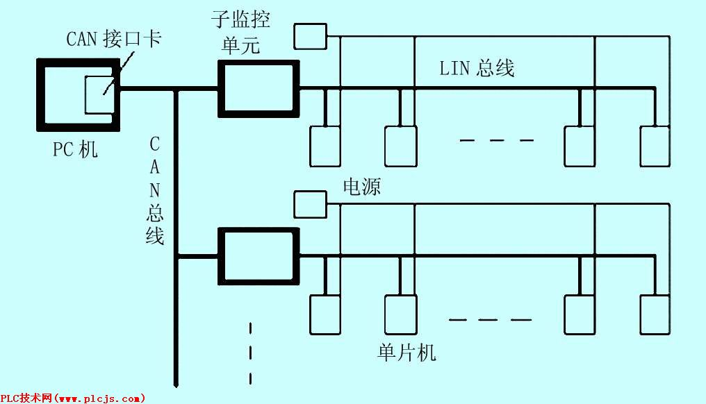 "CAN/LIN总线控制系统示意参见图1: 500)this.style.width=500;"" border=1> 图1 CAN/LIN总线控制示意图 (1) 系统单元:PC机(带CAN接口卡)、系统电源、每层楼的子监控单元(51单片机8LPC902)、各教室终端控制器(51单片机8LPC902)。PC机作为主控制器,向各个子单元发布和接受信息,对整个照明系统进行监控,并负责恒照度控制的逻辑运算。子监控单元主要负责通讯转接,在其与CAN总线接口处加CAN/LIN总线网关进行数据转换。 (2) 输入单元"