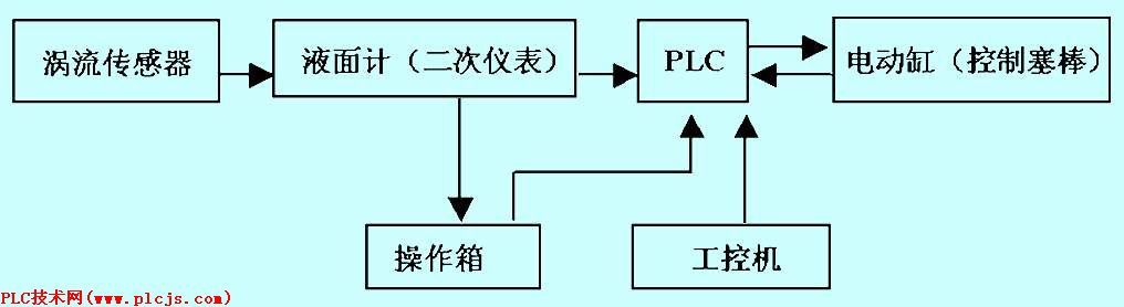 其模型控制流程图参见图4.