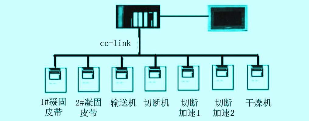 小 】, 可 以 选 择 字 体的大小,以便 你 阅读. 1 引言 随着通信技术和控制技术的发展,以及工业现场总线的普及。在纸面石膏板生产企业,逐渐淘汰了以往的模拟量调速,取而代之的是更为先进的现场总线控制技术。现场总线控制依靠网络技术传输数据.比传统的模拟量调速传输速度块,稳定可靠,精度高。 2 石膏板同步系统 同步系统控制在石膏板的生产过程中是重要的控制系统, 控制设备分散,它是由1#凝固皮带、2#凝固皮带、输送机、切断机、切断后加速1、切断后加速2、和干燥机等设备组成。如图1所示。设备间一致的同步速