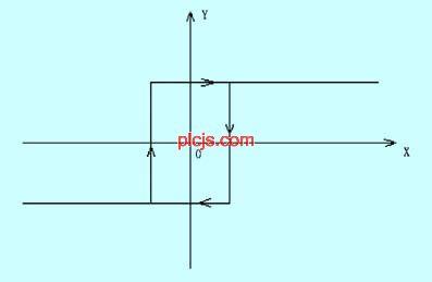 pid控制算法即比例积分微分控制