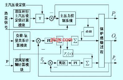 锅炉自动温度控制器电路图